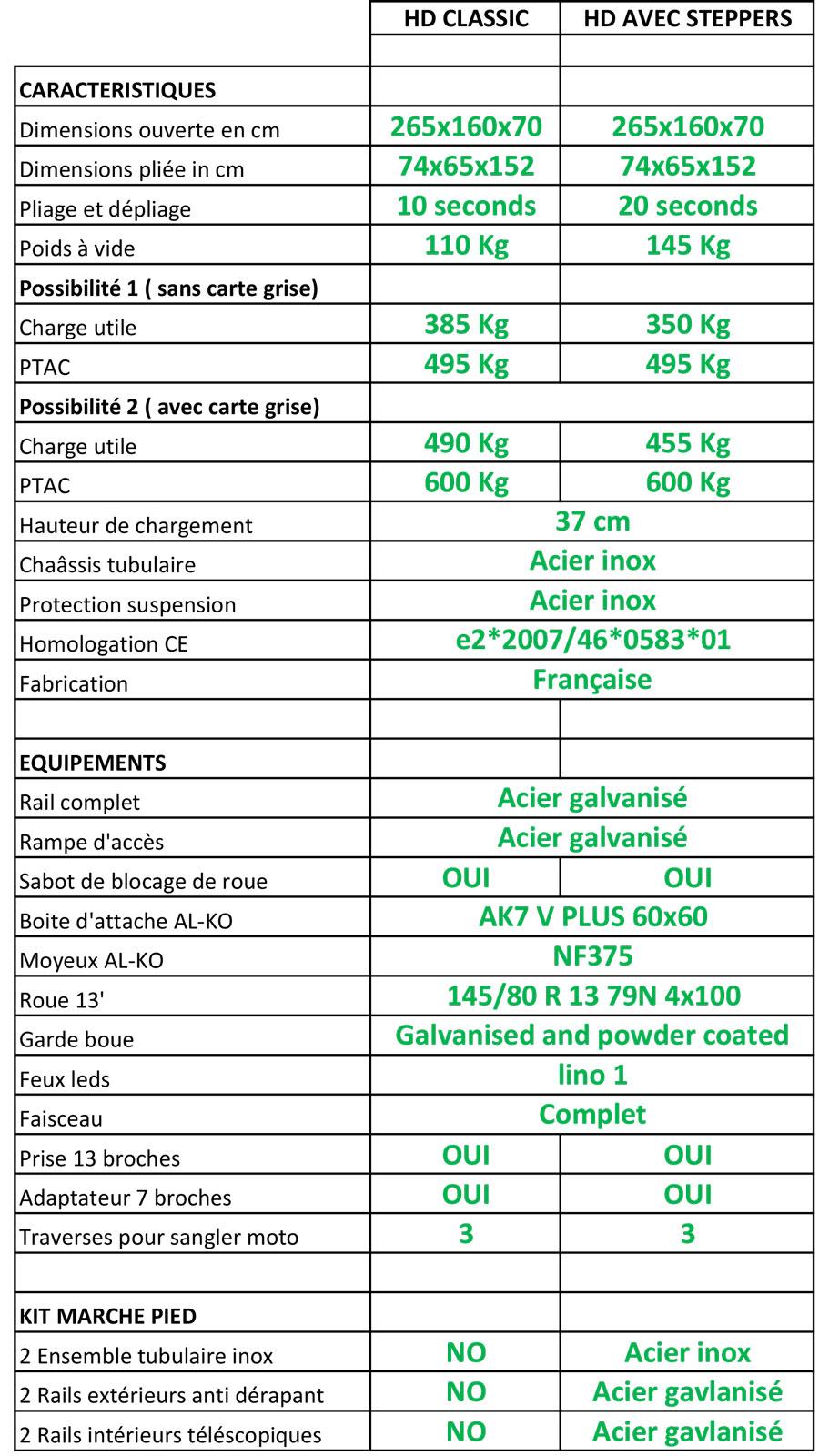 Caracteristiques-remorques-HD